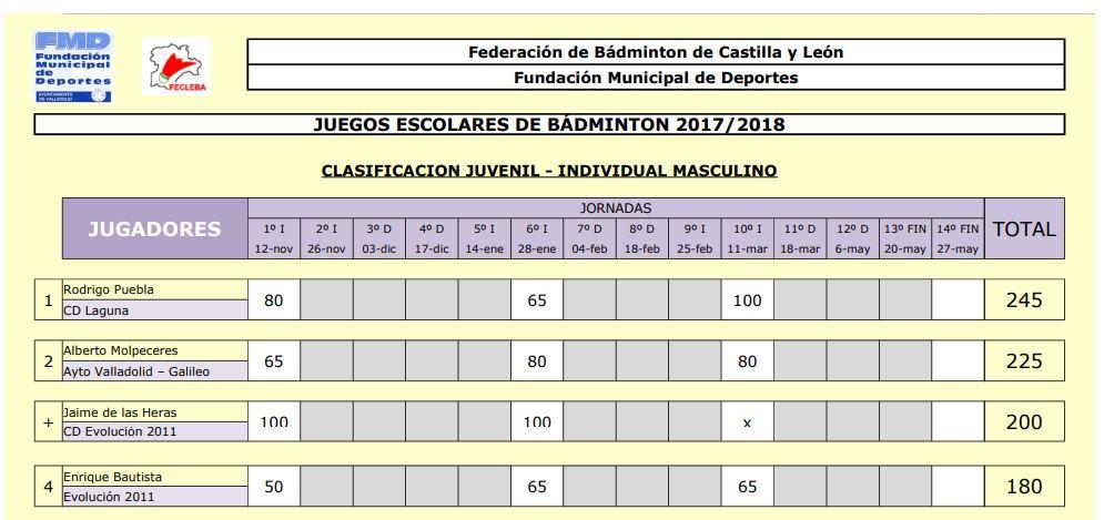Juvenil m