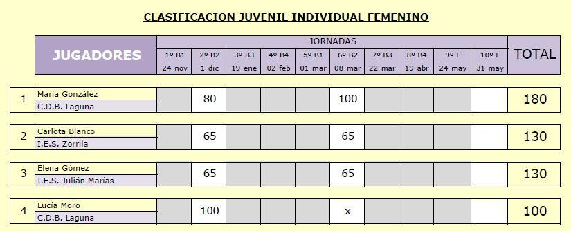 Juvenil if